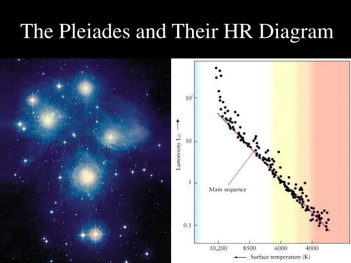The Pleiades and Their HR Diagram