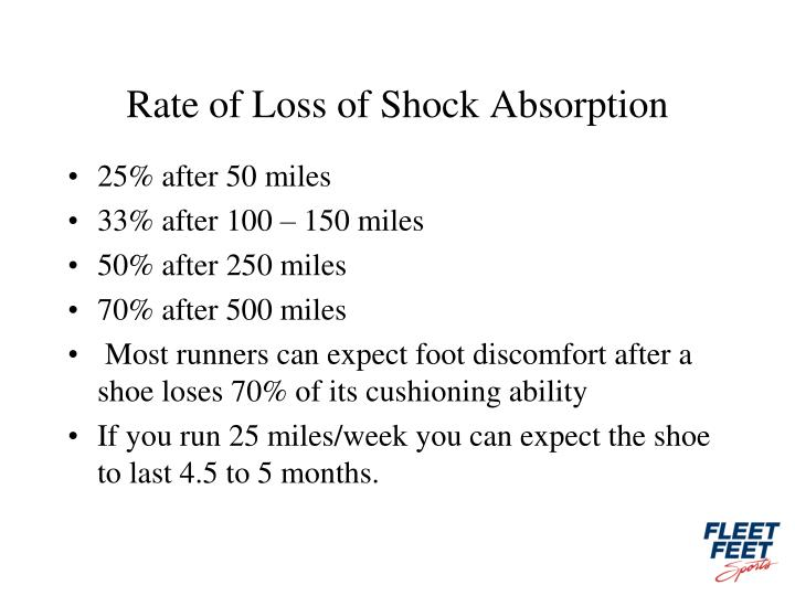 Rate of Loss of Shock Absorption