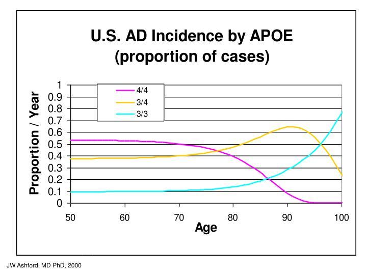 e4/4 –   2% of pop, 20% of cases