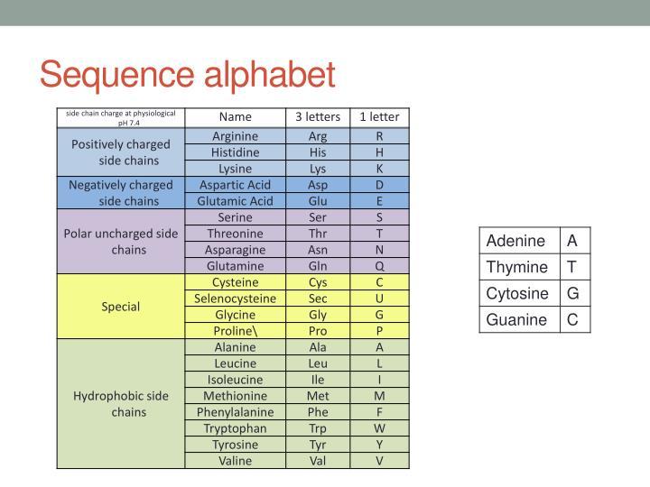 Sequence alphabet