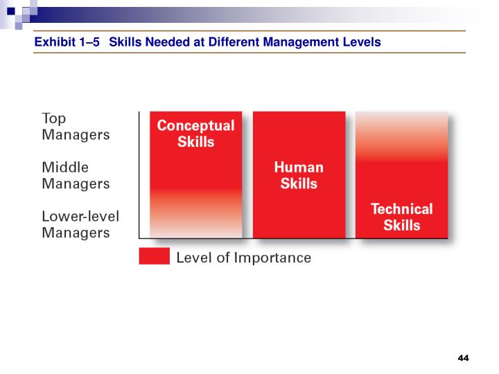 Exhibit 1–5	Skills Needed at Different Management Levels