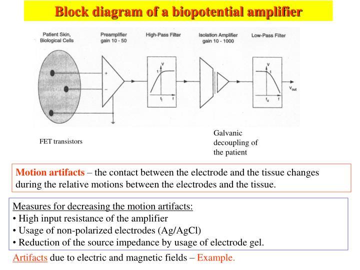 Block diagram of a biopotential amplifier
