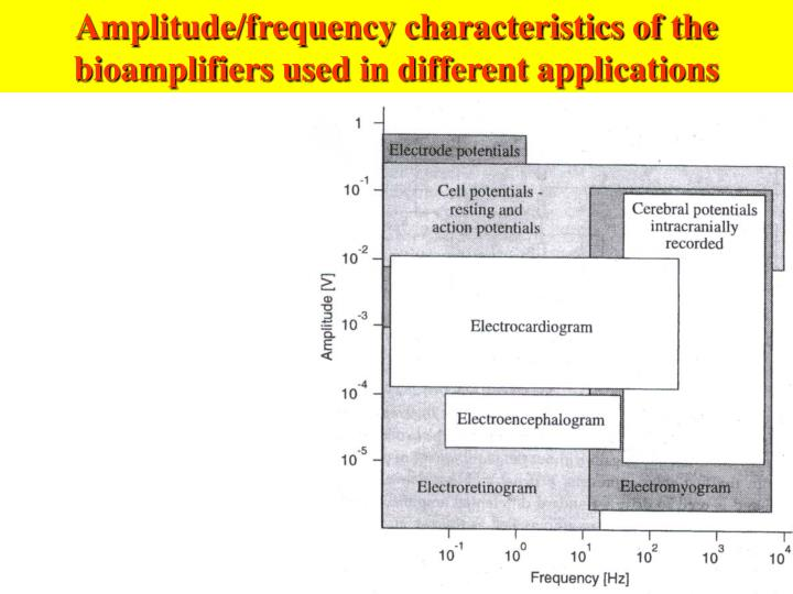 Amplitude/frequency characteristics of the bioamplifiers used in different applications