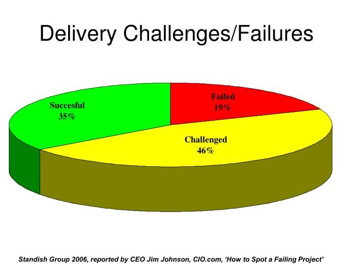 Delivery Challenges/Failures