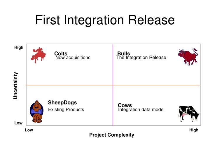 First Integration Release