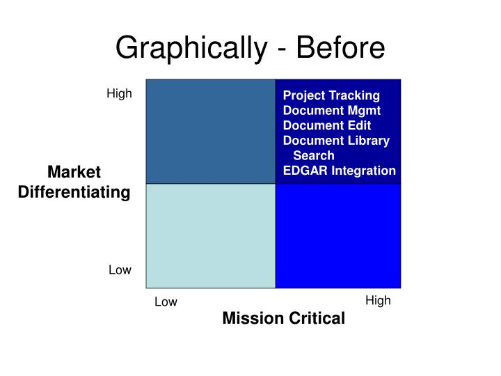 Graphically - Before