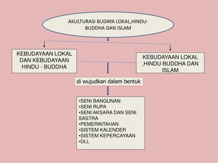 Ppt Akulturasi Budaya Lokal Hindu Buddha Dan Islam Powerpoint