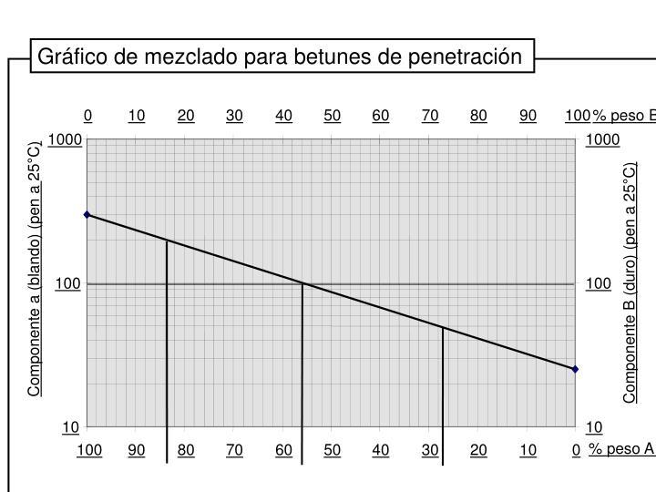 Gráfico de mezclado para betunes de penetración