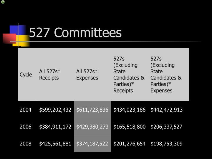 527 Committees