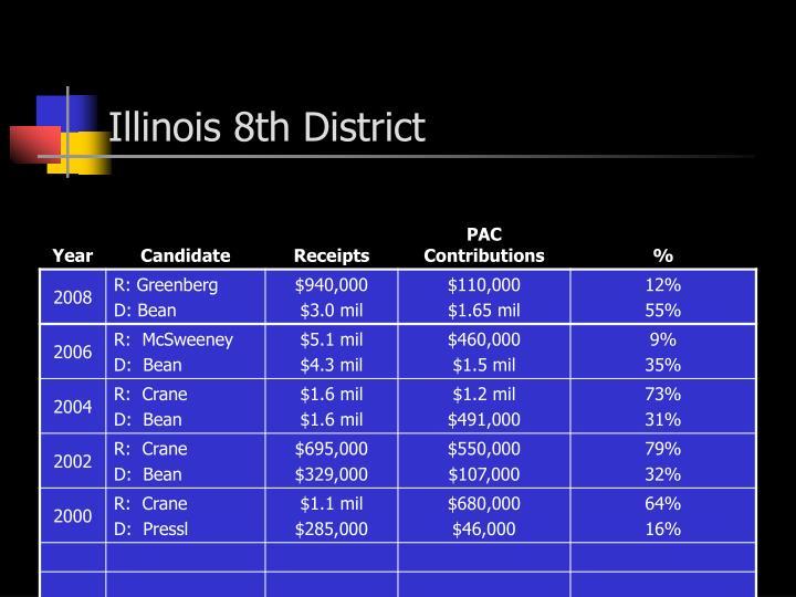 Illinois 8th district