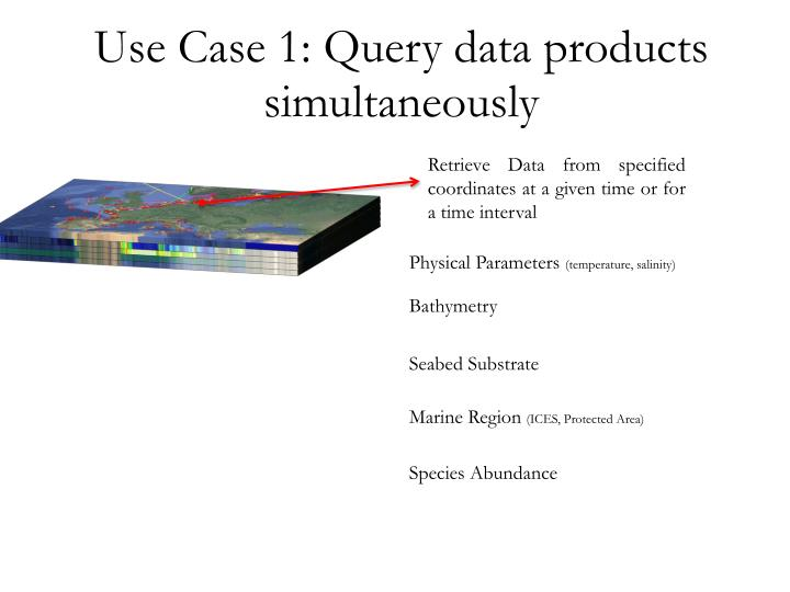 Use Case 1: Query data products