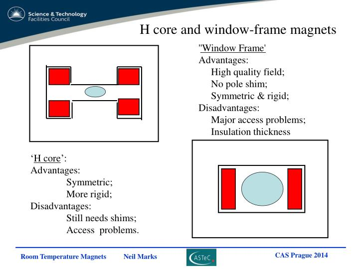 H core and window-frame magnets
