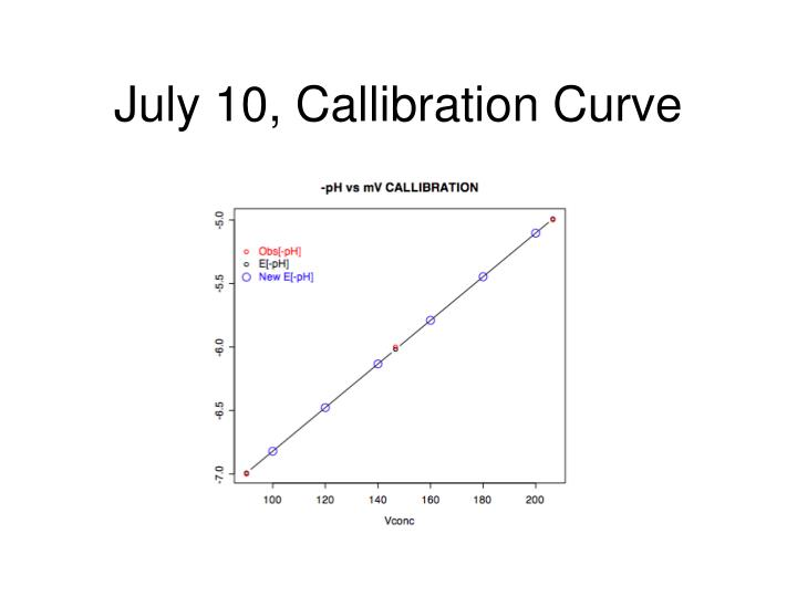 July 10, Callibration Curve