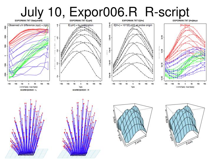 July 10, Expor006.R  R-script