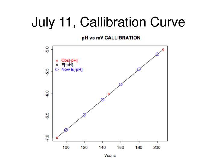 July 11, Callibration Curve