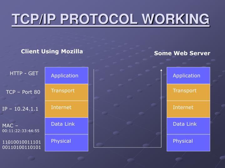 TCP/IP PROTOCOL WORKING