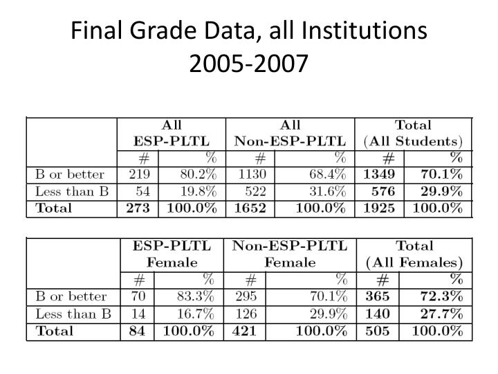 Final Grade Data, all Institutions