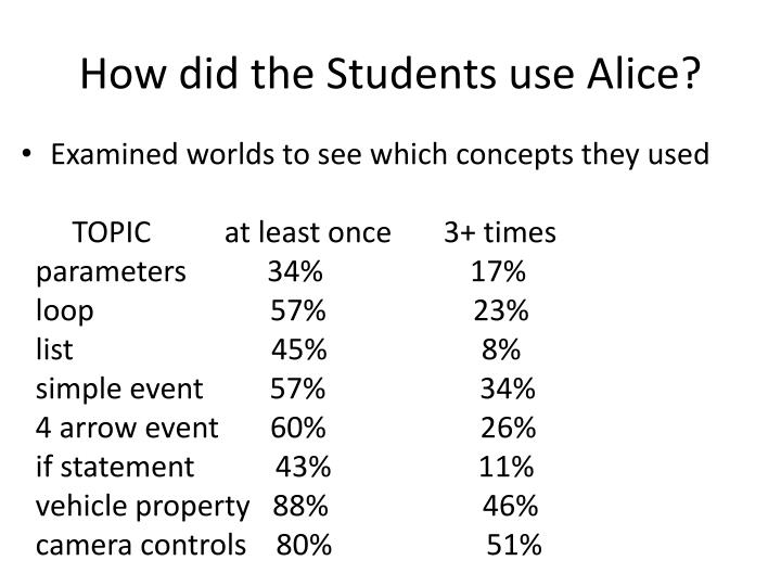 How did the Students use Alice?