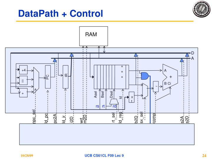 DataPath + Control