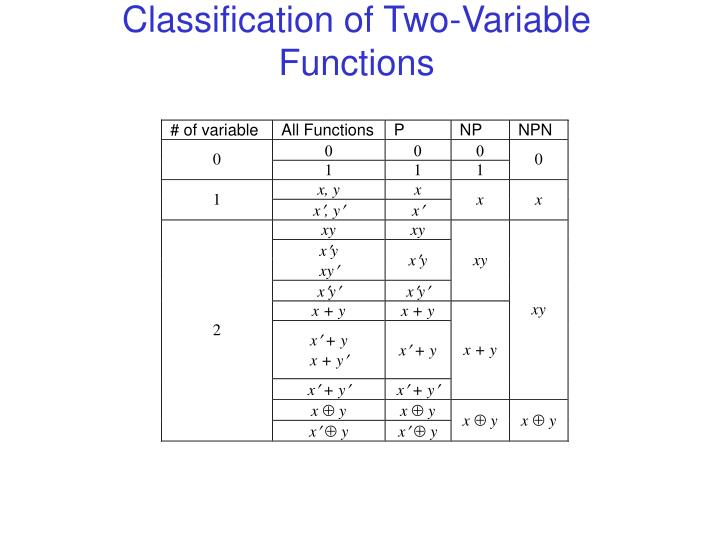 Classification of Two-Variable Functions