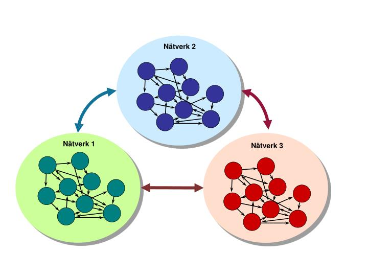 Nätverk 2