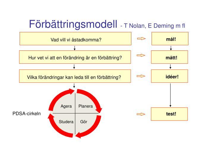 Förbättringsmodell