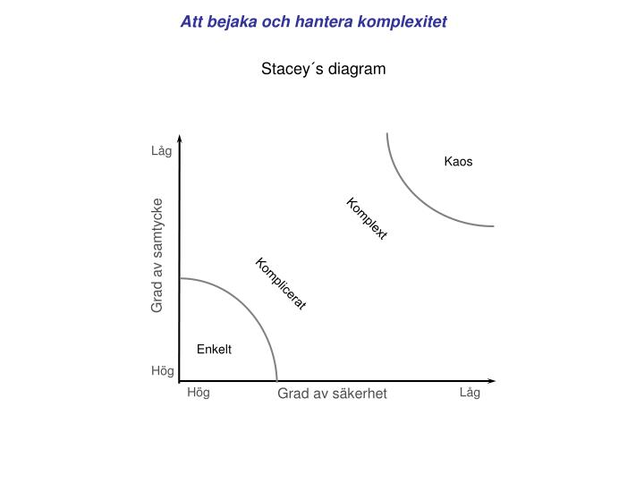 Stacey´s diagram
