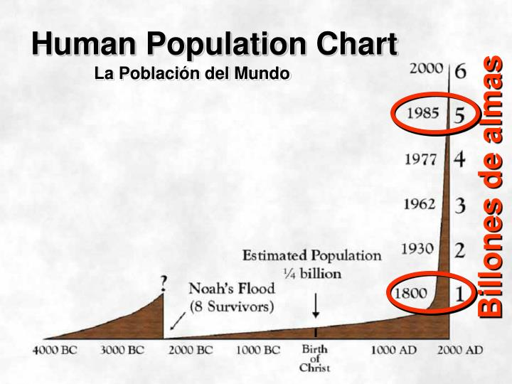 Human Population Chart