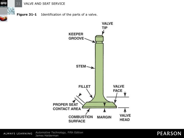 Figure 31 1 identification of the parts of a valve