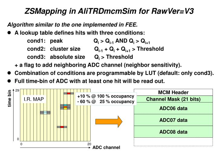 ZSMapping in AliTRDmcmSim for RawVer=V3