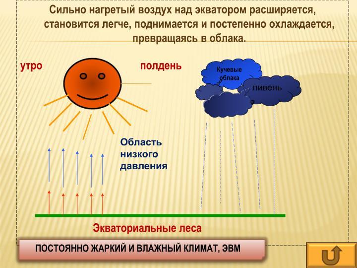 Сильно нагретый воздух над экватором расширяется, становится легче, поднимается и постепенно охлаждается, превращаясь в облака.