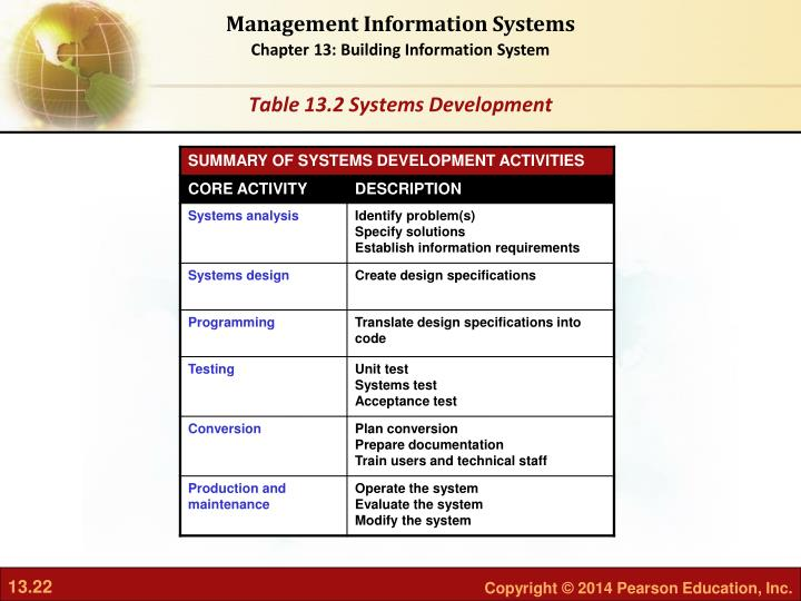 Table 13.2 Systems Development
