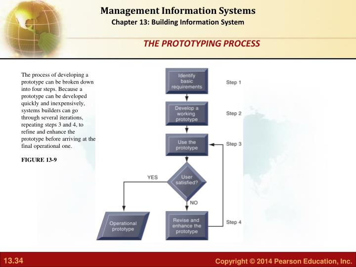 The process of developing a prototype can be broken down into four steps. Because a prototype can be developed quickly and inexpensively, systems builders can go through several iterations, repeating steps 3 and 4, to refine and enhance the prototype before arriving at the final operational one.