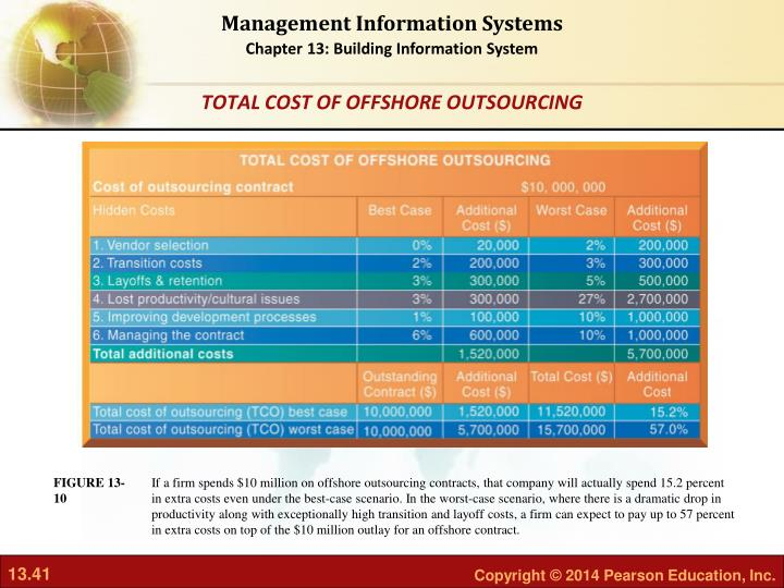 If a firm spends $10 million on offshore outsourcing contracts, that company will actually spend 15.2 percent in extra costs even under the best-case scenario. In the worst-case scenario, where there is a dramatic drop in productivity along with exceptionally high transition and layoff costs, a firm can expect to pay up to 57 percent in extra costs on top of the $10 million outlay for an offshore contract.