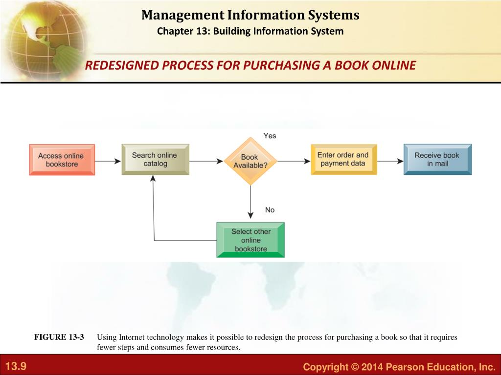 PPT - Building Information Systems PowerPoint Presentation