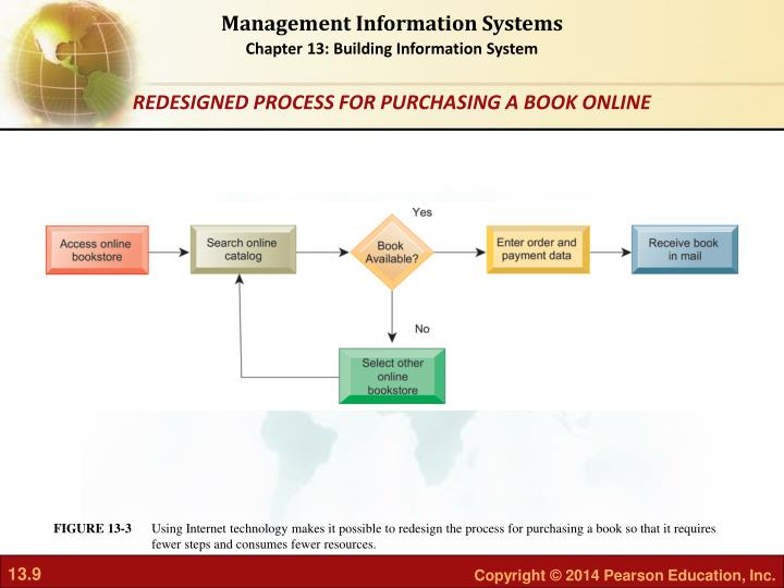 Using Internet technology makes it possible to redesign the process for purchasing a book so that it requires fewer steps and consumes fewer resources.