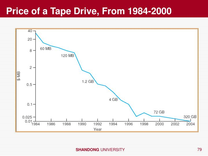 Price of a Tape Drive, From 1984-2000