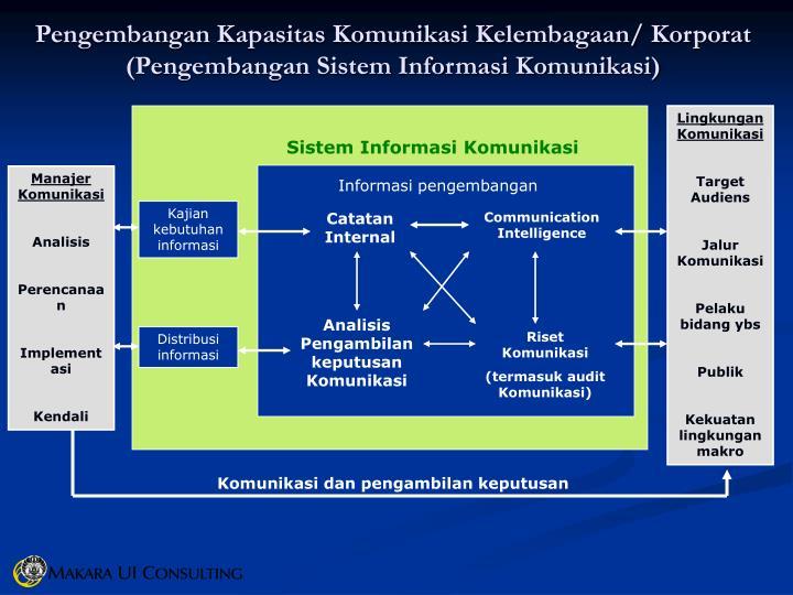 Pengembangan Kapasitas Komunikasi Kelembagaan/ Korporat