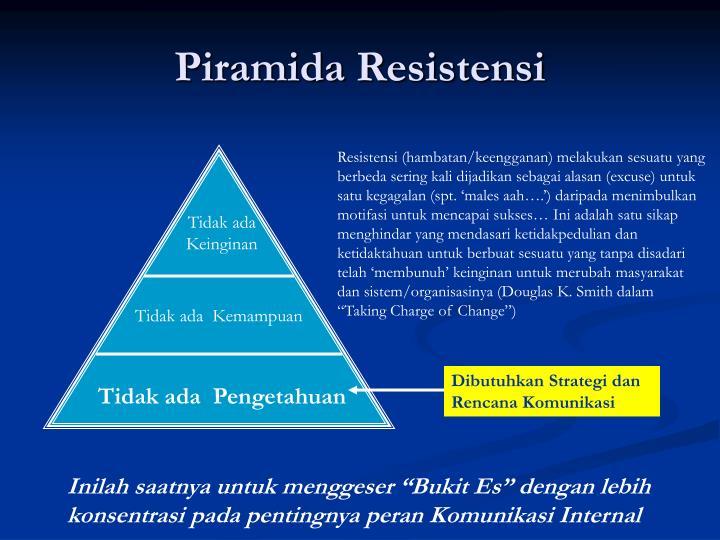 Piramida Resistensi