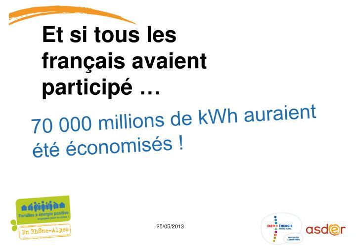 70 000 millions de kWh auraient été économisés !