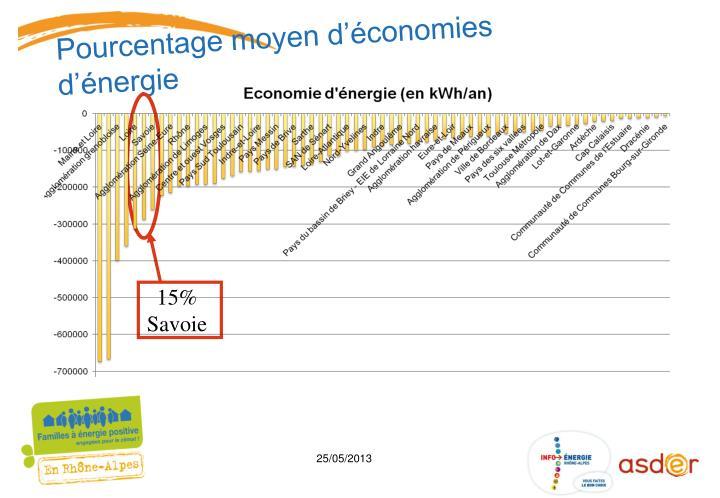Pourcentage moyen d'économies d'énergie