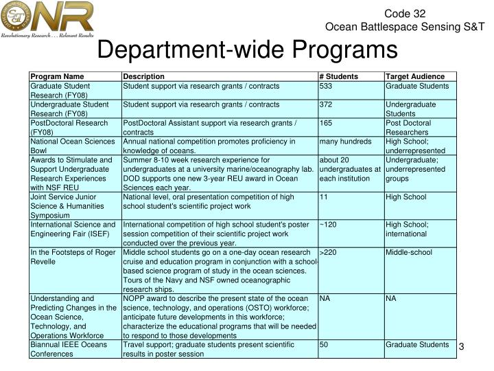 Department-wide Programs