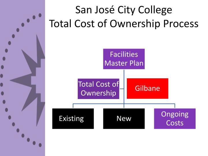 San José City College