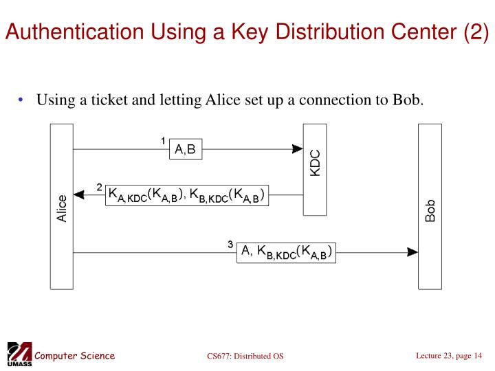 Authentication Using a Key Distribution Center (2)