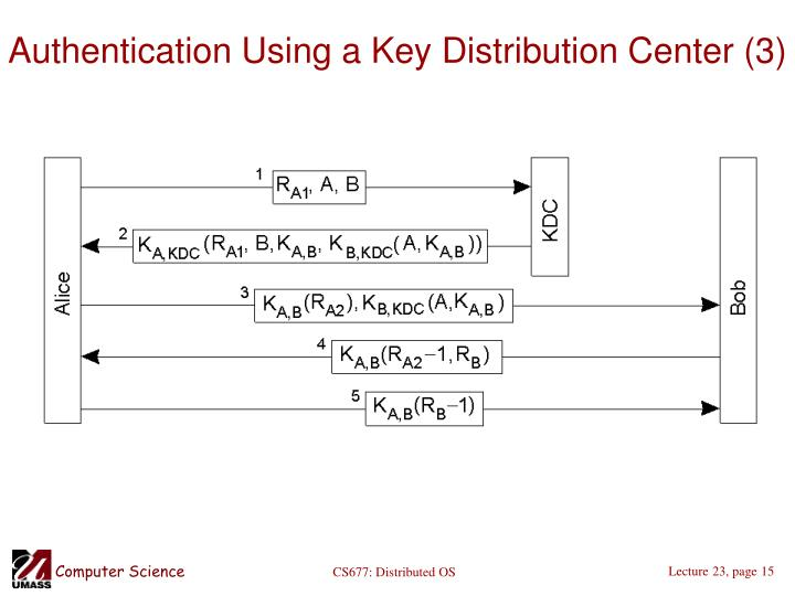 Authentication Using a Key Distribution Center (3)