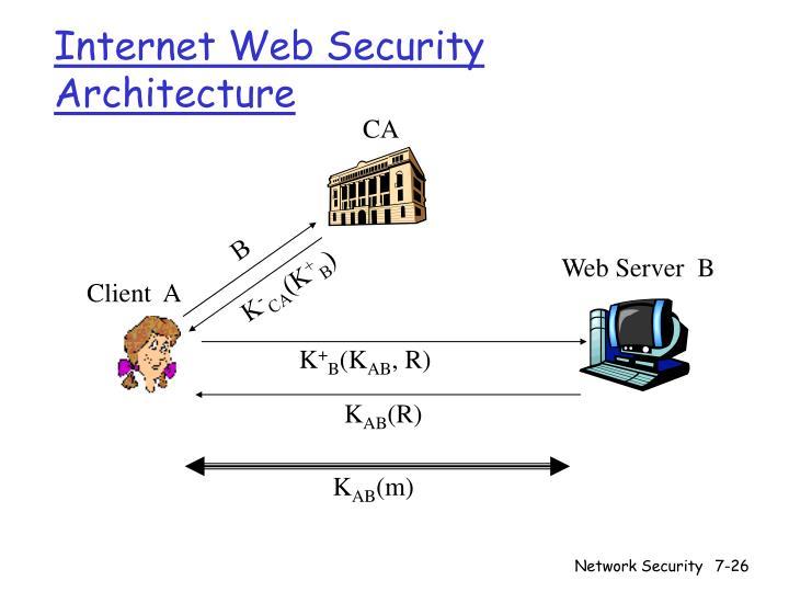 Internet Web Security Architecture