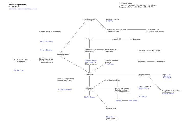 PPT - Diagrammatik und Raum PowerPoint Presentation - ID:5367131