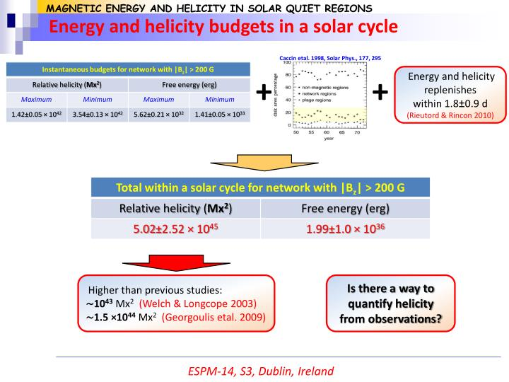 MAGNETIC ENERGY AND HELICITY IN SOLAR QUIET REGIONS
