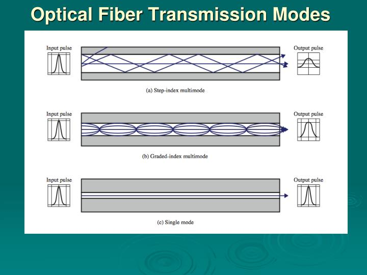 Optical Fiber Transmission Modes