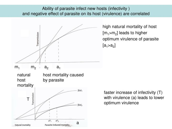 Ability of parasite infect new hosts (infectivity )